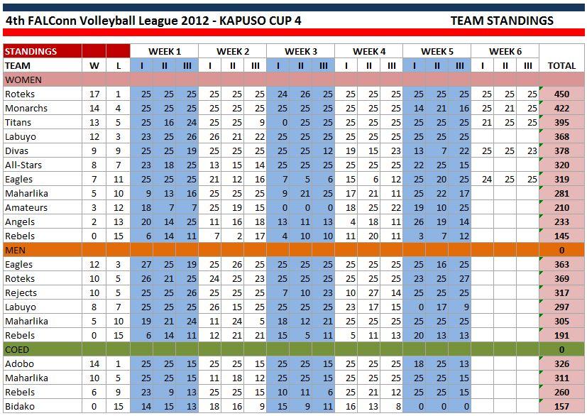 kapuso_cup_4_-STANDING-WEEK5