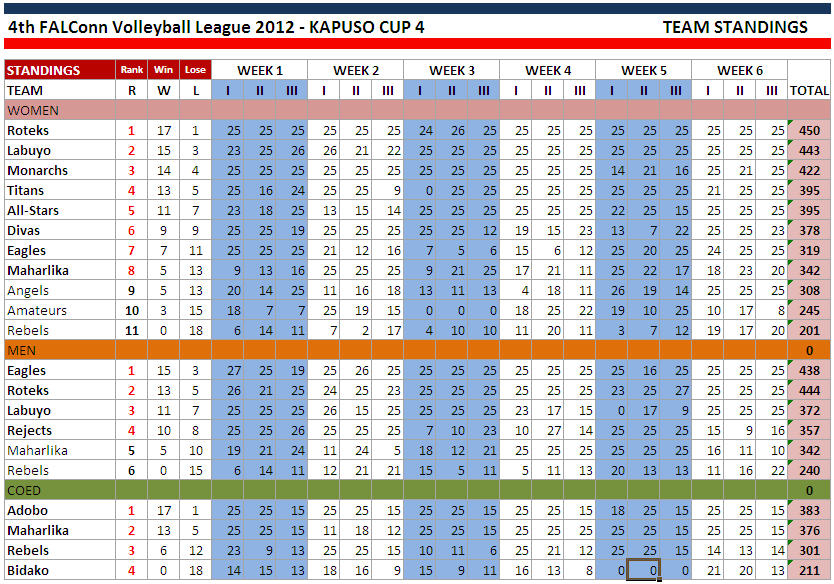 VOLLEYBALL STANDINGS 2012-0722