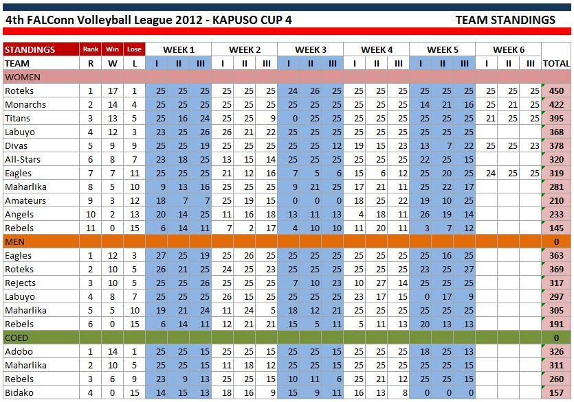 kapuso_cup_4_-STANDING-WEEK5-c